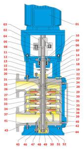 máy bơm ly tâm trục đứng đa tầng cánh